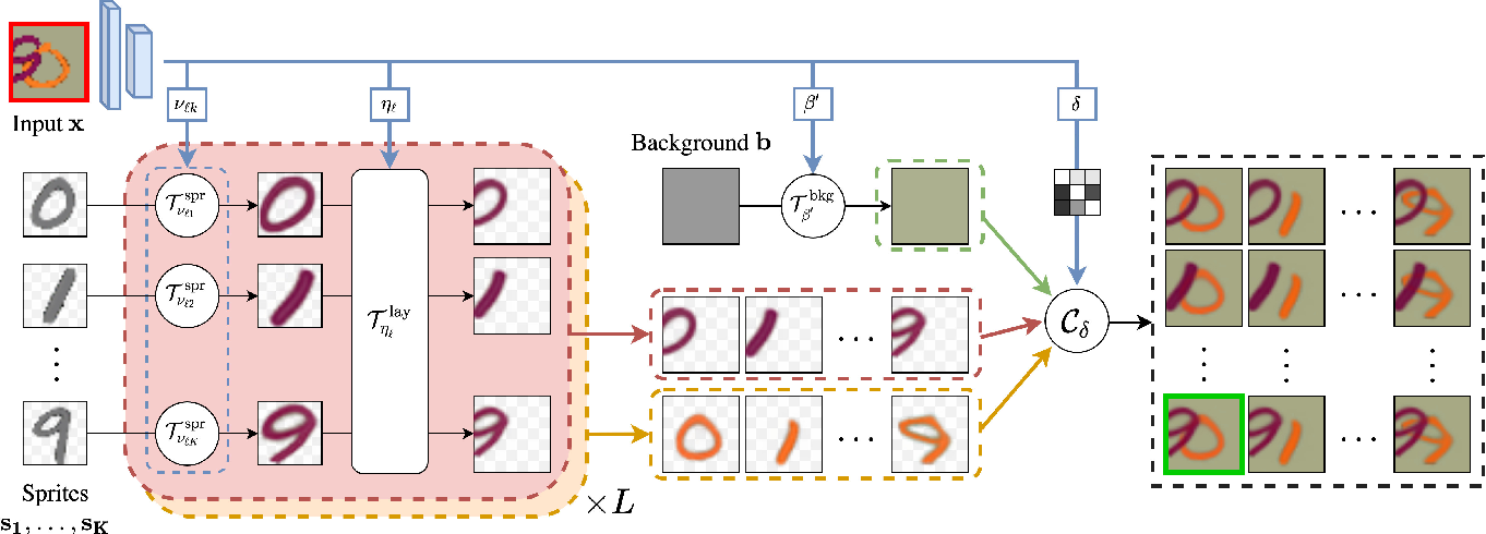Figure 2 for Unsupervised Layered Image Decomposition into Object Prototypes