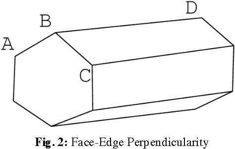 Fig. 2: Face-Edge Perpendicularity