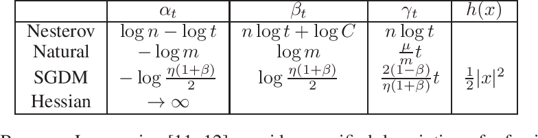 Figure 1 for Noether's Learning Dynamics: The Role of Kinetic Symmetry Breaking in Deep Learning