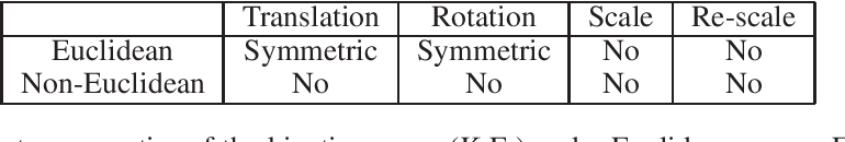 Figure 2 for Noether's Learning Dynamics: The Role of Kinetic Symmetry Breaking in Deep Learning