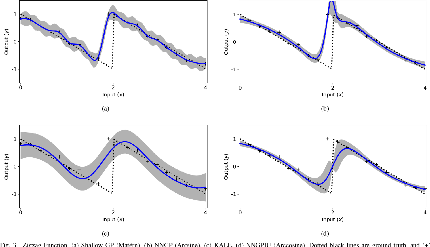 Figure 4 for Neural Network Gaussian Process Considering Input Uncertainty for Composite Structures Assembly
