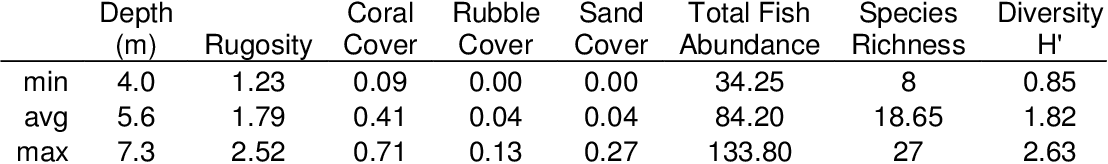 Table 2-1: Substrate and community characteristics of measured reef plots.