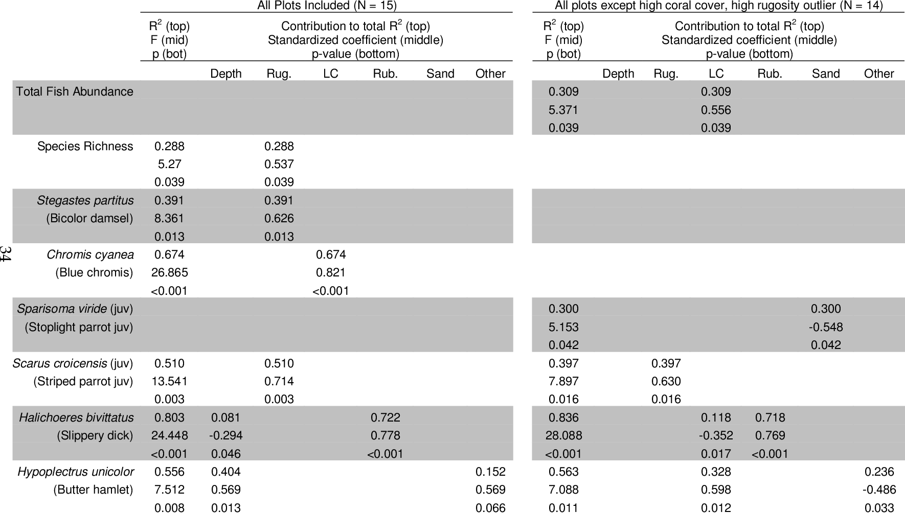 Table 3-1: Correlations between fish assemblage and benthic habitat measures (depth, rugosity, live coral cover, rubble cover, sand cover, other cover) in the Florida Keys. Relationships were determined using forward stepwise regressions.