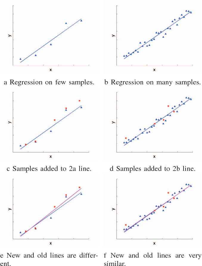 Figure 2 From Incremental Learning For Matrix Factorization In