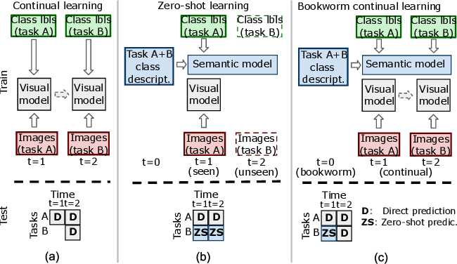 Figure 1 for Bookworm continual learning: beyond zero-shot learning and continual learning
