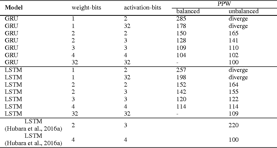 Figure 1 for Effective Quantization Methods for Recurrent Neural Networks