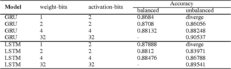 Figure 2 for Effective Quantization Methods for Recurrent Neural Networks
