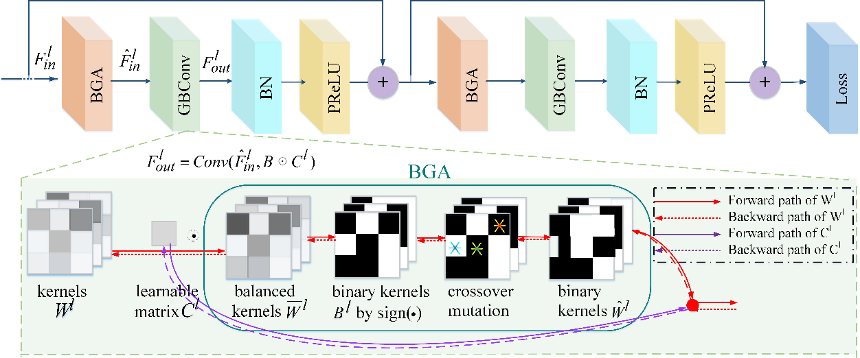 Figure 1 for GBCNs: Genetic Binary Convolutional Networks for Enhancing the Performance of 1-bit DCNNs
