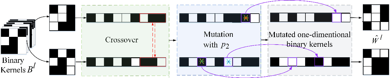 Figure 3 for GBCNs: Genetic Binary Convolutional Networks for Enhancing the Performance of 1-bit DCNNs