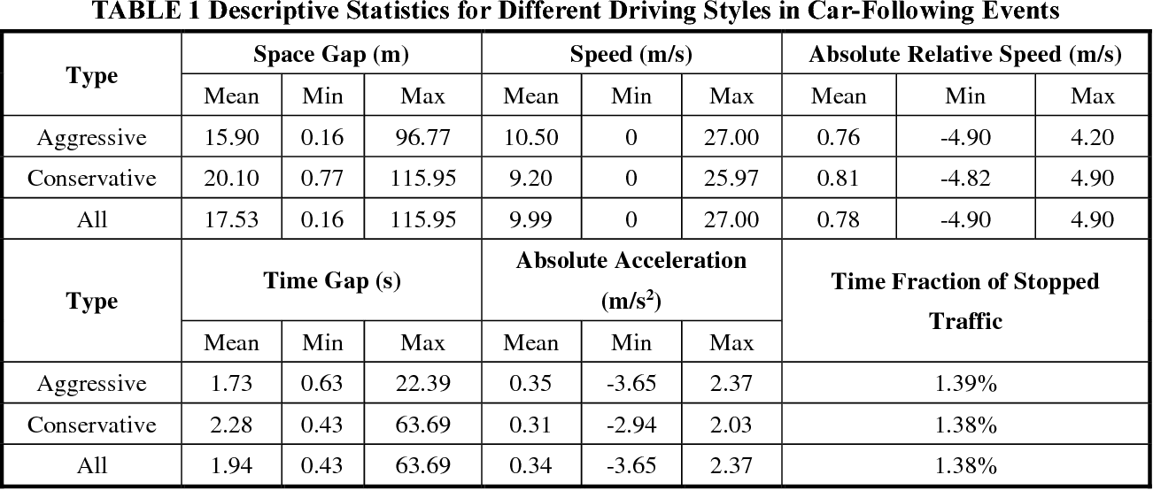 Figure 2 for Human-Like Autonomous Car-Following Model with Deep Reinforcement Learning