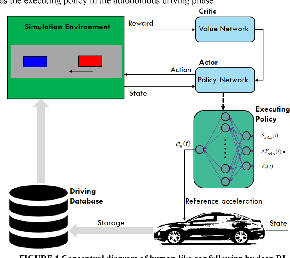 Figure 1 for Human-Like Autonomous Car-Following Model with Deep Reinforcement Learning