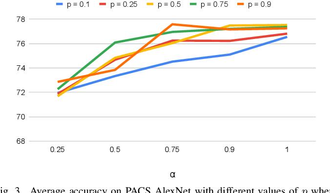 Figure 3 for Rethinking Domain Generalization Baselines