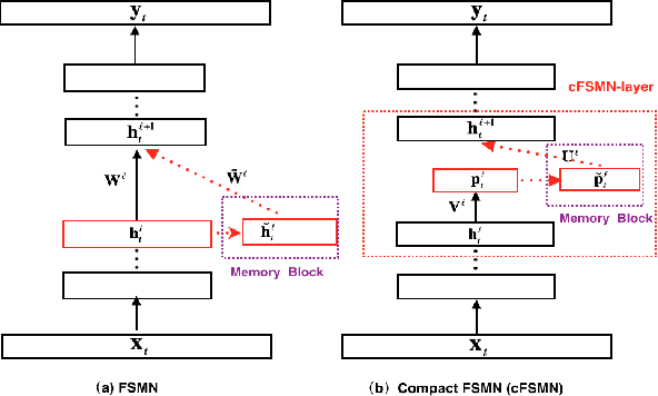 Figure 1 for Deep-FSMN for Large Vocabulary Continuous Speech Recognition