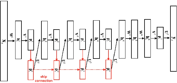 Figure 3 for Deep-FSMN for Large Vocabulary Continuous Speech Recognition