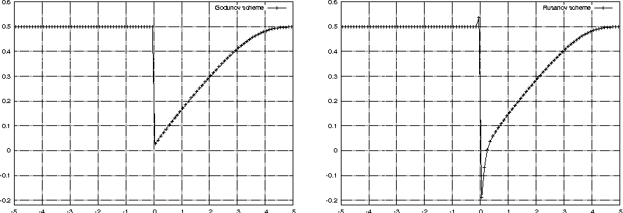 Figure 3: Comparison between well-balanced schemes with the Godunov flux (left) and with the Rusanov flux (right).