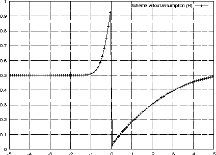 Figure 4: Results with the numerical flux (52)