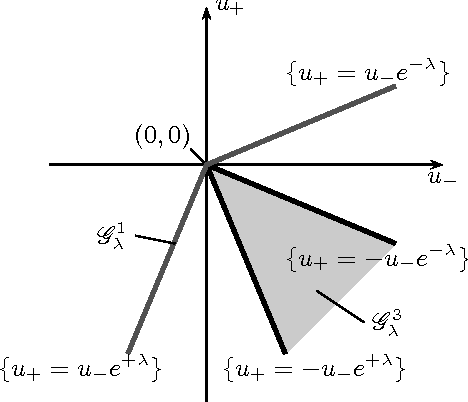 Figure 5: Representation of the admissibility germ Gλ = G 1 λ ∪ G 3 λ .
