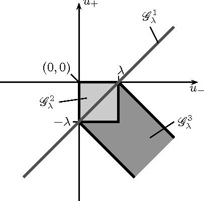 Figure 1: Representation of the admissiblity germ Gλ = G 1 λ ∪ G 2 λ ∪ G 3 λ .