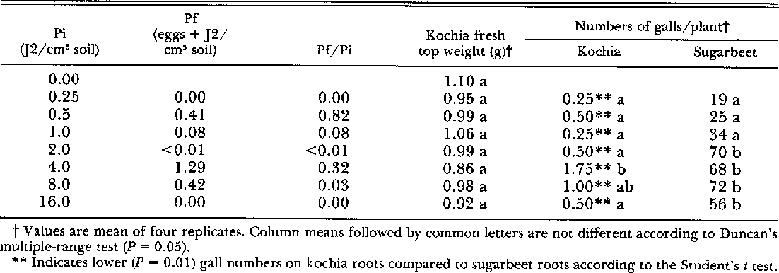 Table 1 from influence of nacobbus aberrans densities on growth of table 1 effects of initial soil density pi of nacobbus aberrans on final publicscrutiny Gallery