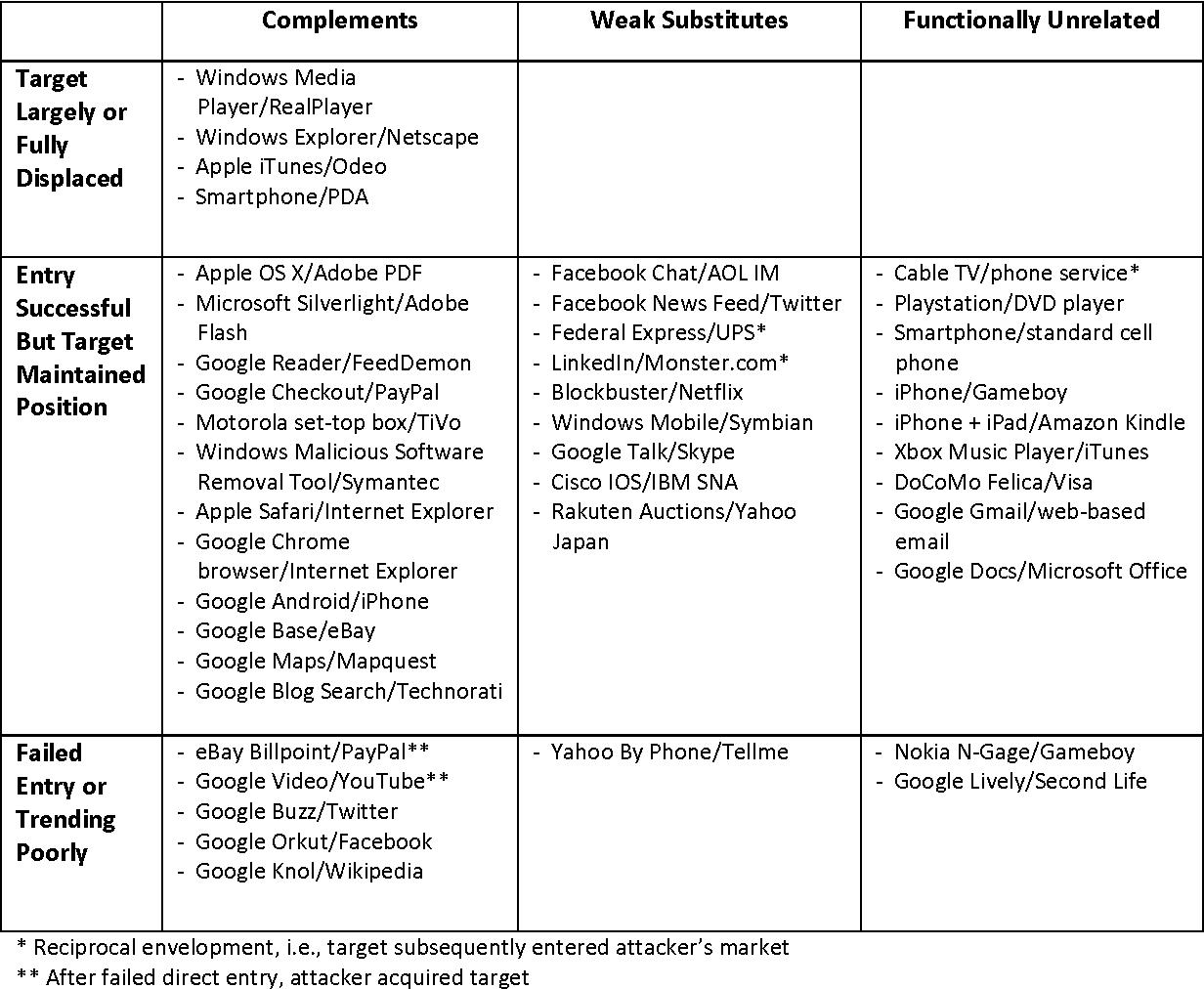 Table 1 from Platform Envelopment - Semantic Scholar