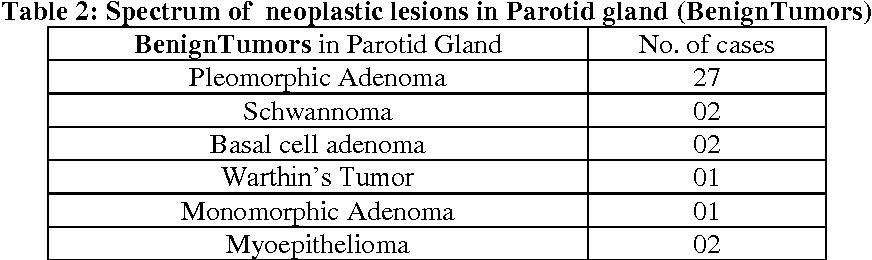 Table 2: Spectrum of neoplastic lesions in Parotid gland (BenignTumors)