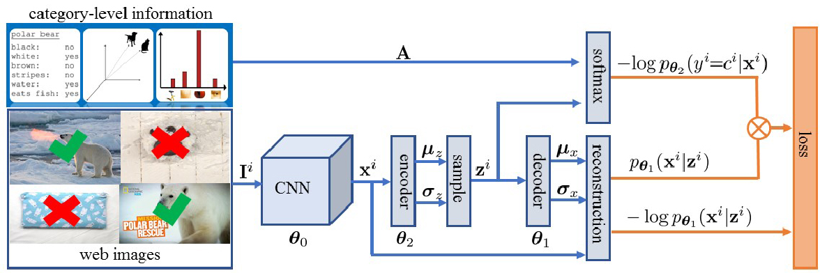 Figure 1 for Learning from Noisy Web Data with Category-level Supervision