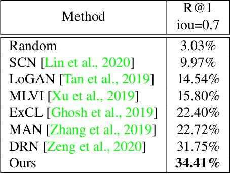 Figure 2 for Video Moment Retrieval via Natural Language Queries