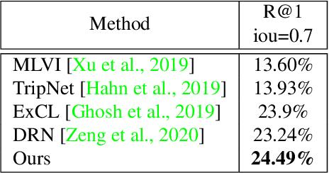 Figure 3 for Video Moment Retrieval via Natural Language Queries