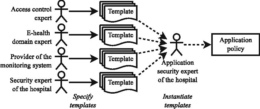 Improving Reuse Of AttributeBased Access Control Policies Using - Access control policy template