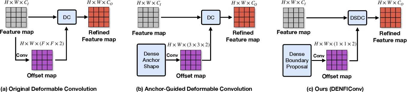 Figure 3 for Boundary-Aware Dense Feature Indicator for Single-Stage 3D Object Detection from Point Clouds