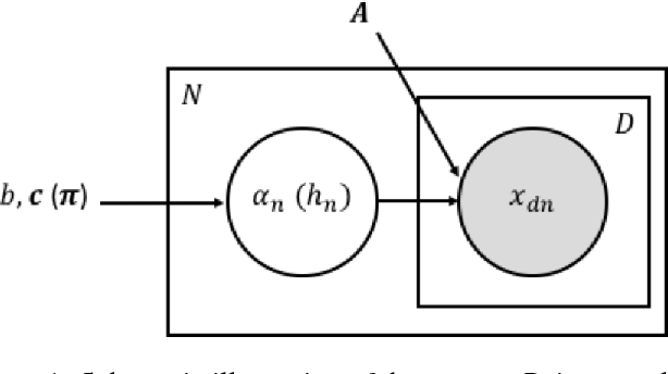 Figure 1 for Weighted Tensor Decomposition for Learning Latent Variables with Partial Data