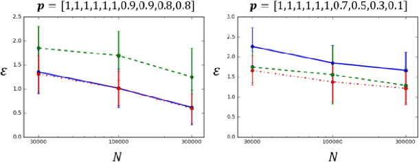 Figure 2 for Weighted Tensor Decomposition for Learning Latent Variables with Partial Data