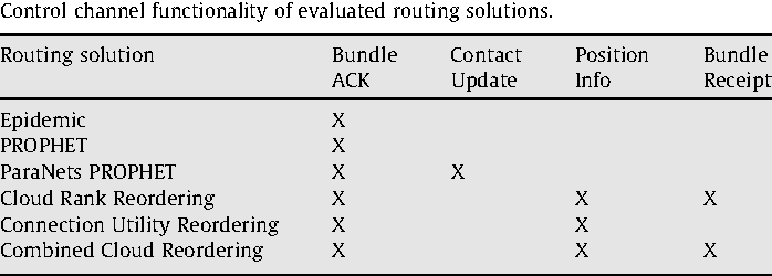 Figure 6 from On the implications of routing metric