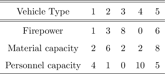 Figure 4 for Analysis of Fleet Modularity in an Artificial Intelligence-Based Attacker-Defender Game