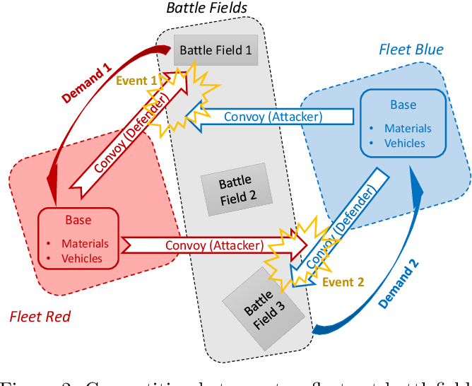 Figure 3 for Analysis of Fleet Modularity in an Artificial Intelligence-Based Attacker-Defender Game