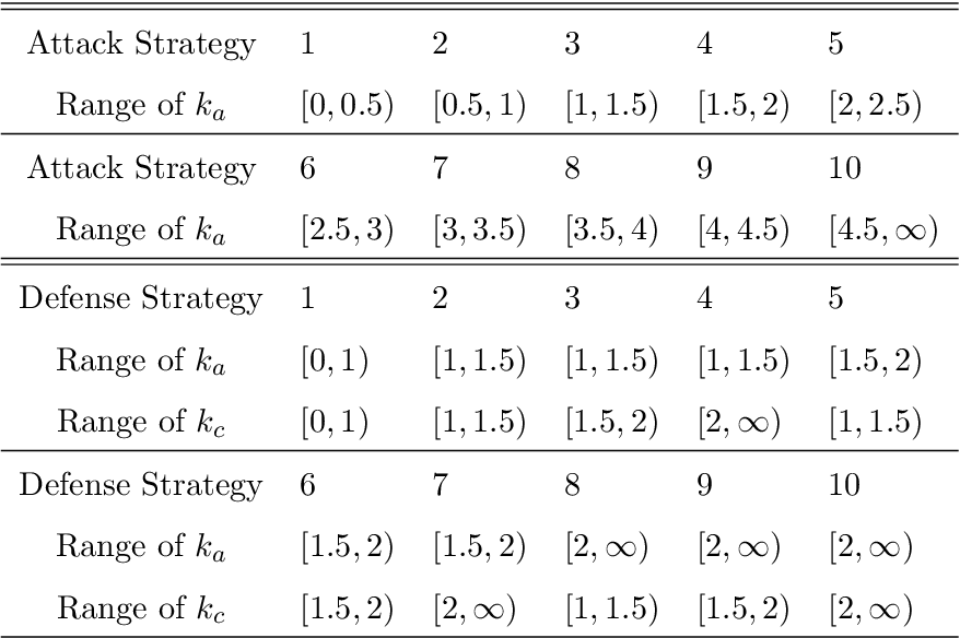 Figure 2 for Analysis of Fleet Modularity in an Artificial Intelligence-Based Attacker-Defender Game
