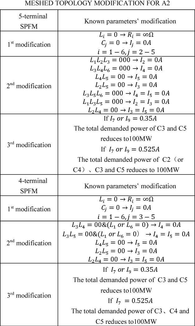 table x from the dc grid reliability and cost evaluation with rh semanticscholar org