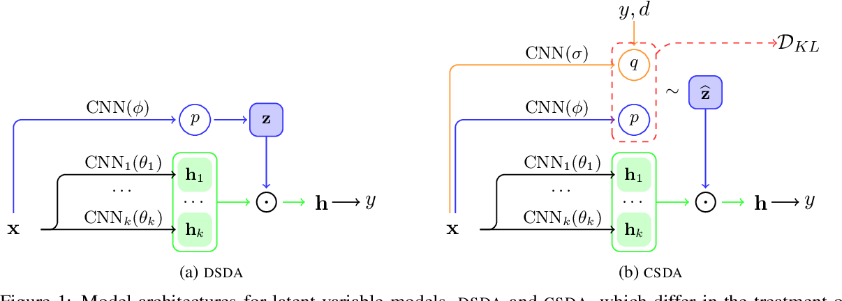 Figure 1 for Semi-supervised Stochastic Multi-Domain Learning using Variational Inference
