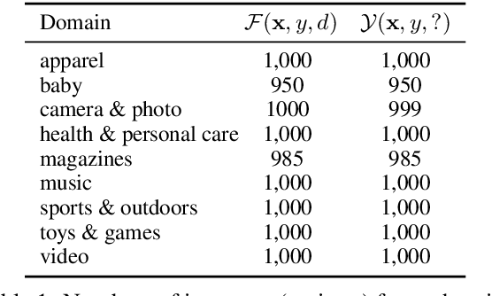 Figure 2 for Semi-supervised Stochastic Multi-Domain Learning using Variational Inference