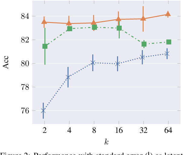 Figure 4 for Semi-supervised Stochastic Multi-Domain Learning using Variational Inference