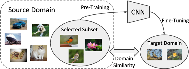 Figure 1 for Large Scale Fine-Grained Categorization and Domain-Specific Transfer Learning