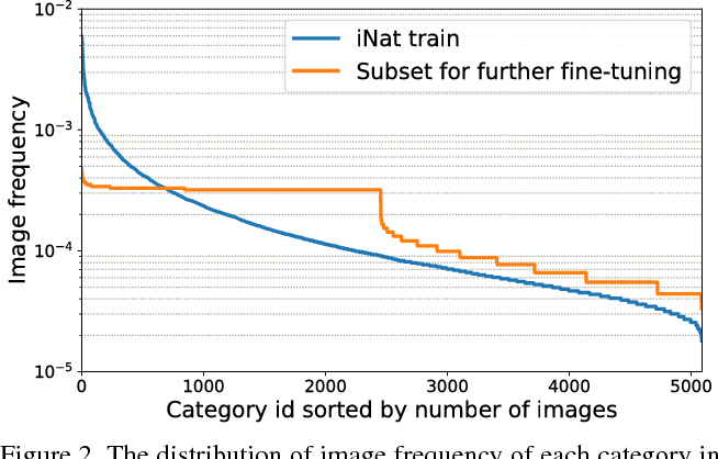 Figure 3 for Large Scale Fine-Grained Categorization and Domain-Specific Transfer Learning