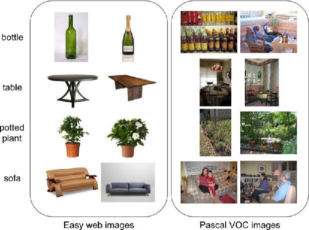 Figure 1 for Exploiting Web Images for Weakly Supervised Object Detection