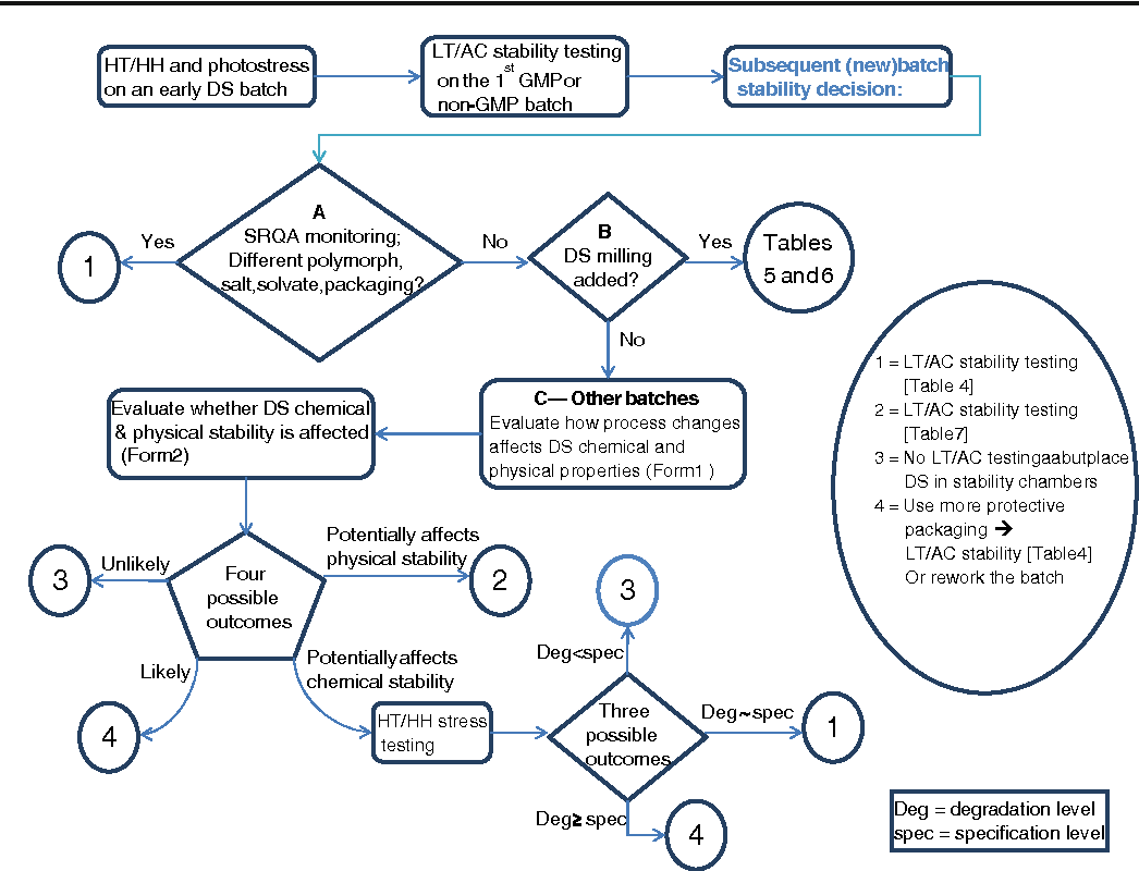Figure 1 From Best Practices For Drug Substance Stress And
