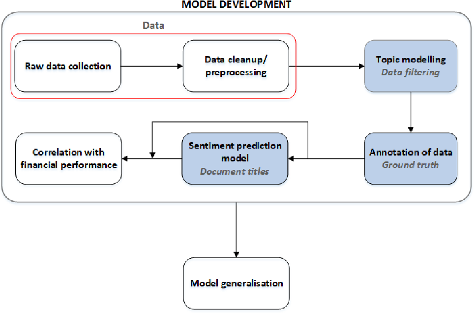 Figure 3 for Towards Financial Sentiment Analysis in a South African Landscape