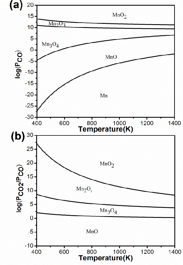 Figure 6 Gas-phase equilibrium plots of (a) MnO2/C and (b) MnO2/CO