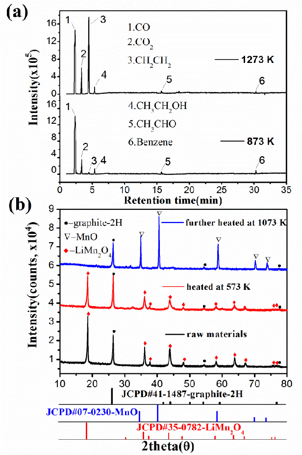 Figure 8 (a) Chromatogram of the gaseous sample by GC-MS and (b) XRD patterns