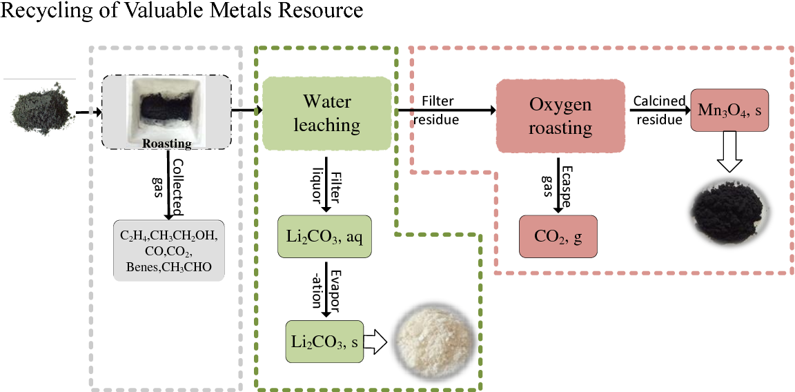 Figure 9 Schematic illustration of recycling valuable metals from calcine mixed electrode materials.