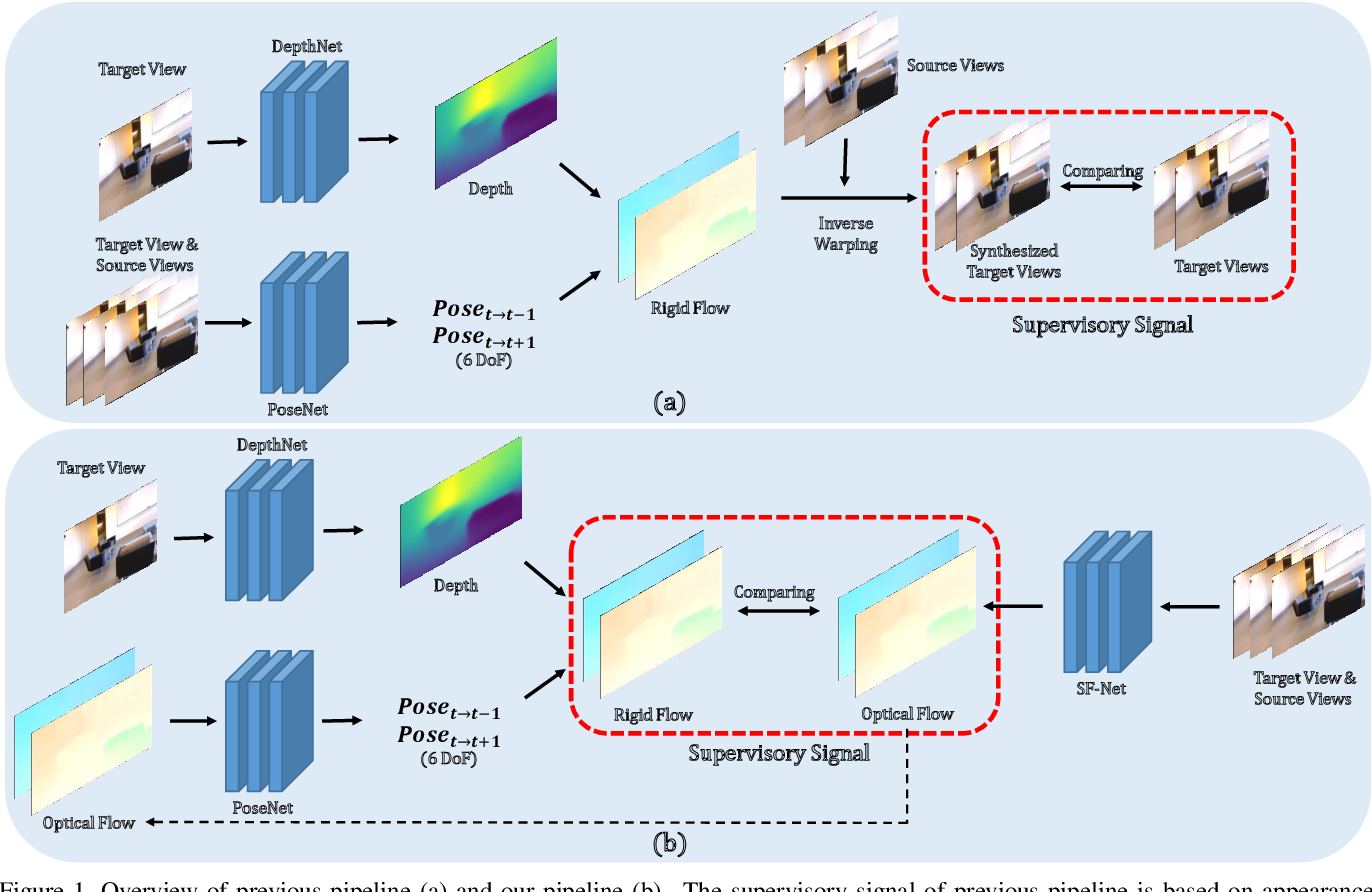 Figure 1 for Moving Indoor: Unsupervised Video Depth Learning in Challenging Environments
