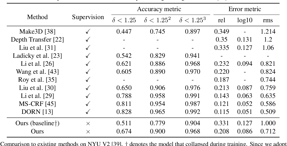 Figure 2 for Moving Indoor: Unsupervised Video Depth Learning in Challenging Environments